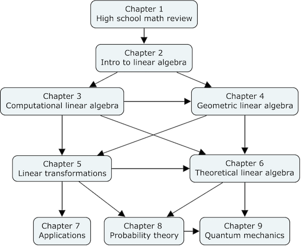 Linear algebra chapter dependency graph