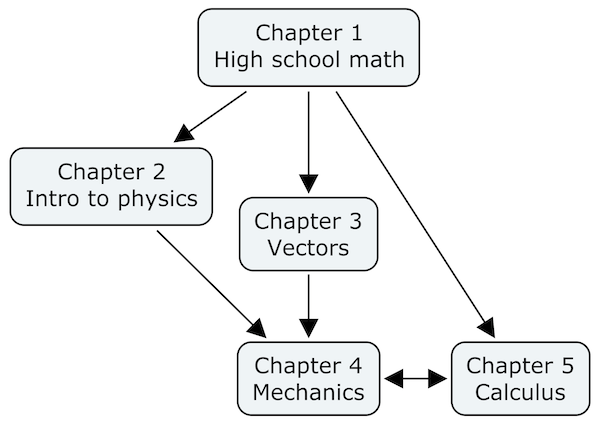 Math and physics chapter dependency graph